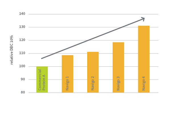NAVIGO Dynamic Binding Capacities Graph 600x400px